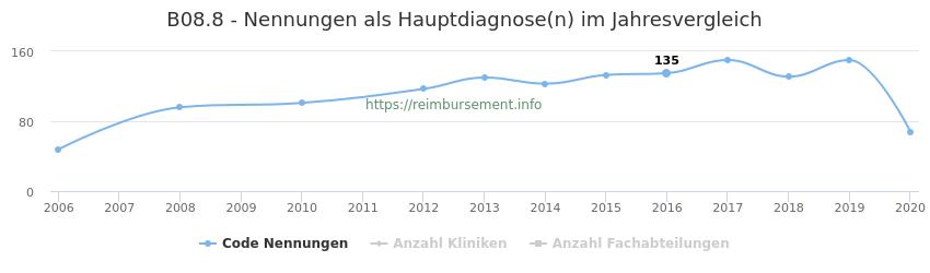 B08.8 Nennungen in der Hauptdiagnose und Anzahl der einsetzenden Kliniken, Fachabteilungen pro Jahr