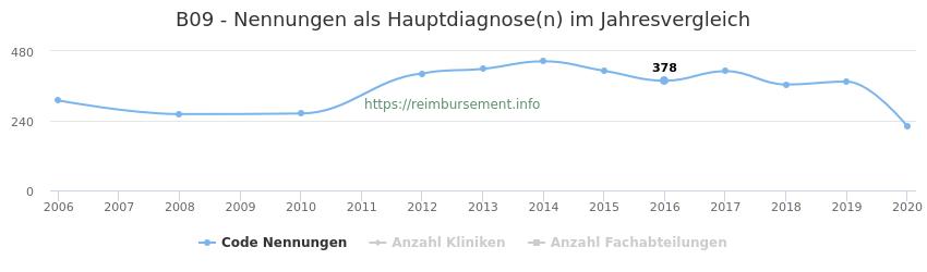 B09 Nennungen in der Hauptdiagnose und Anzahl der einsetzenden Kliniken, Fachabteilungen pro Jahr