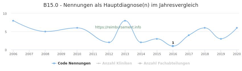 B15.0 Nennungen in der Hauptdiagnose und Anzahl der einsetzenden Kliniken, Fachabteilungen pro Jahr