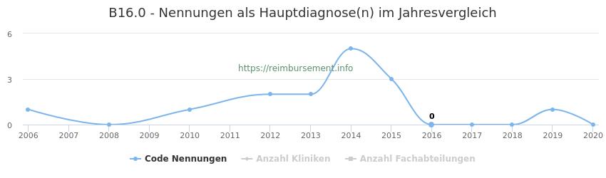 B16.0 Nennungen in der Hauptdiagnose und Anzahl der einsetzenden Kliniken, Fachabteilungen pro Jahr