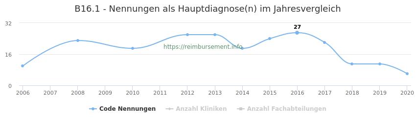 B16.1 Nennungen in der Hauptdiagnose und Anzahl der einsetzenden Kliniken, Fachabteilungen pro Jahr