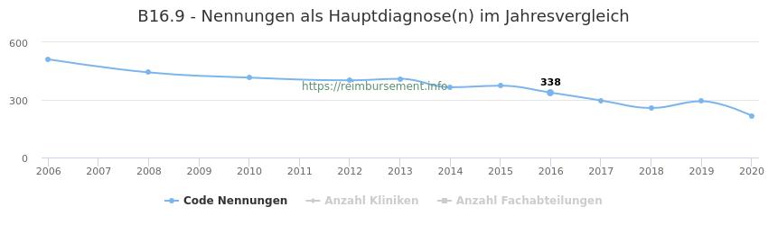 B16.9 Nennungen in der Hauptdiagnose und Anzahl der einsetzenden Kliniken, Fachabteilungen pro Jahr