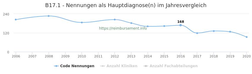 B17.1 Nennungen in der Hauptdiagnose und Anzahl der einsetzenden Kliniken, Fachabteilungen pro Jahr