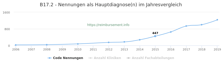 B17.2 Nennungen in der Hauptdiagnose und Anzahl der einsetzenden Kliniken, Fachabteilungen pro Jahr