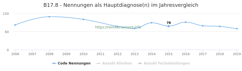 B17.8 Nennungen in der Hauptdiagnose und Anzahl der einsetzenden Kliniken, Fachabteilungen pro Jahr