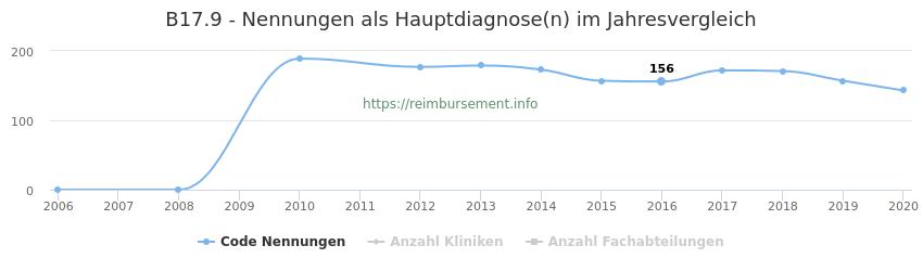 B17.9 Nennungen in der Hauptdiagnose und Anzahl der einsetzenden Kliniken, Fachabteilungen pro Jahr