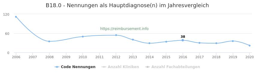 B18.0 Nennungen in der Hauptdiagnose und Anzahl der einsetzenden Kliniken, Fachabteilungen pro Jahr