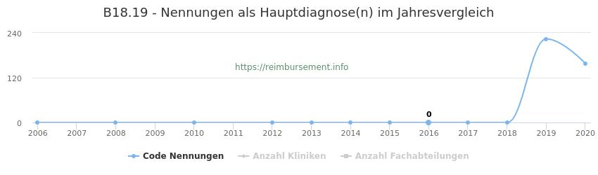 B18.19 Nennungen in der Hauptdiagnose und Anzahl der einsetzenden Kliniken, Fachabteilungen pro Jahr