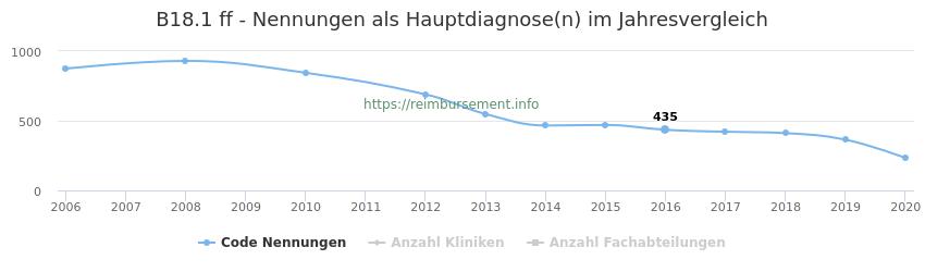 B18.1 Nennungen in der Hauptdiagnose und Anzahl der einsetzenden Kliniken, Fachabteilungen pro Jahr