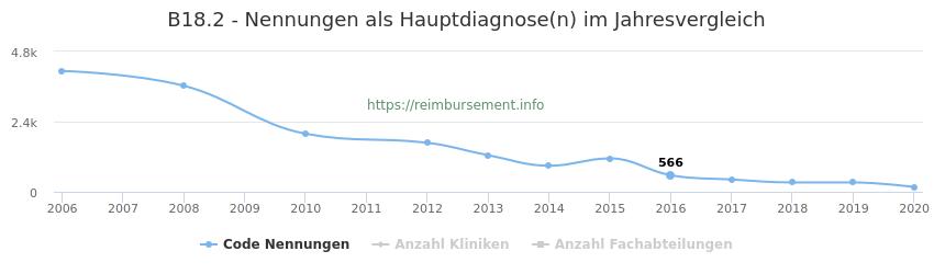 B18.2 Nennungen in der Hauptdiagnose und Anzahl der einsetzenden Kliniken, Fachabteilungen pro Jahr