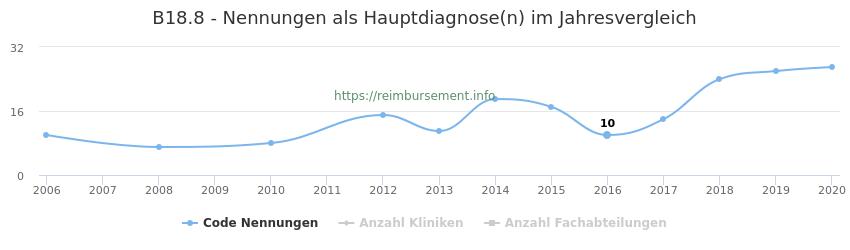 B18.8 Nennungen in der Hauptdiagnose und Anzahl der einsetzenden Kliniken, Fachabteilungen pro Jahr