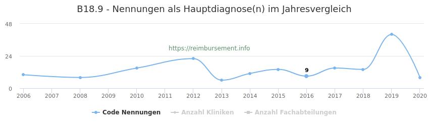 B18.9 Nennungen in der Hauptdiagnose und Anzahl der einsetzenden Kliniken, Fachabteilungen pro Jahr
