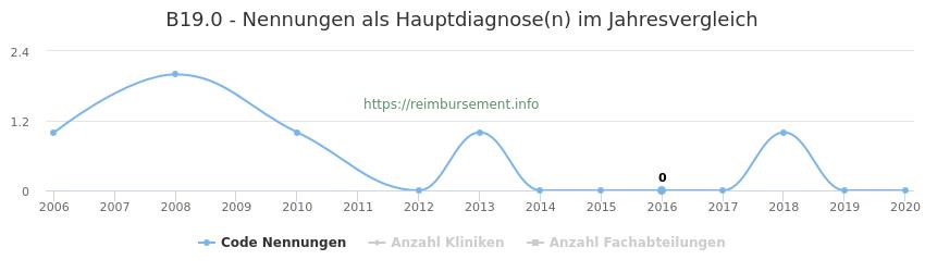 B19.0 Nennungen in der Hauptdiagnose und Anzahl der einsetzenden Kliniken, Fachabteilungen pro Jahr