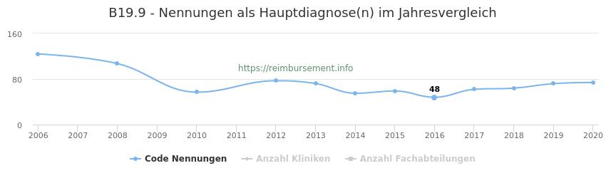B19.9 Nennungen in der Hauptdiagnose und Anzahl der einsetzenden Kliniken, Fachabteilungen pro Jahr