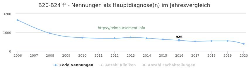 B20-B24 Nennungen in der Hauptdiagnose und Anzahl der einsetzenden Kliniken, Fachabteilungen pro Jahr