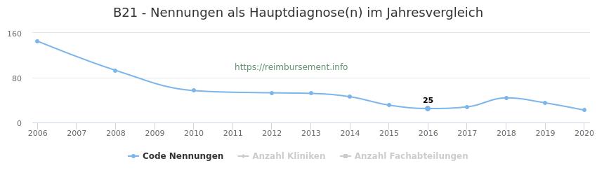 B21 Nennungen in der Hauptdiagnose und Anzahl der einsetzenden Kliniken, Fachabteilungen pro Jahr