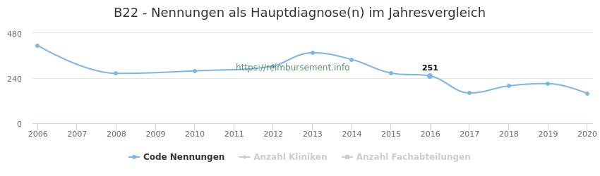 B22 Nennungen in der Hauptdiagnose und Anzahl der einsetzenden Kliniken, Fachabteilungen pro Jahr