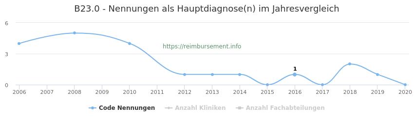B23.0 Nennungen in der Hauptdiagnose und Anzahl der einsetzenden Kliniken, Fachabteilungen pro Jahr