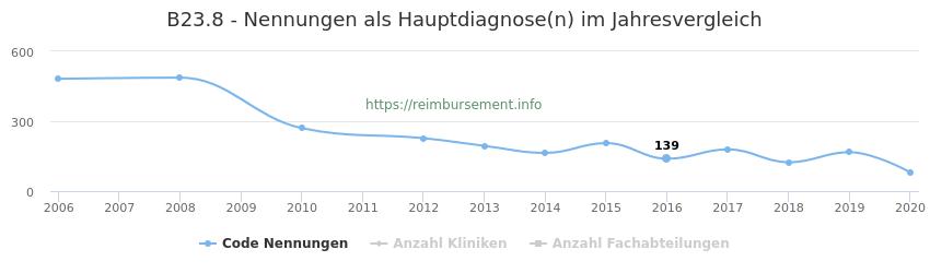 B23.8 Nennungen in der Hauptdiagnose und Anzahl der einsetzenden Kliniken, Fachabteilungen pro Jahr