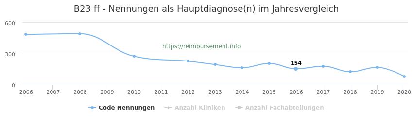 B23 Nennungen in der Hauptdiagnose und Anzahl der einsetzenden Kliniken, Fachabteilungen pro Jahr