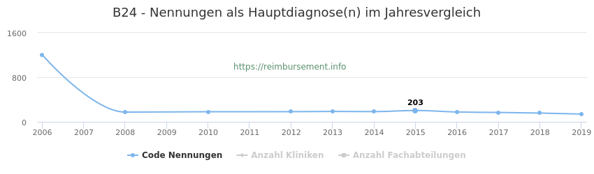 B24 Nennungen in der Hauptdiagnose und Anzahl der einsetzenden Kliniken, Fachabteilungen pro Jahr