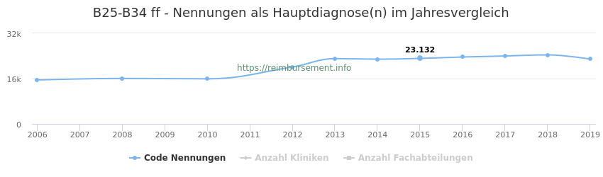 B25-B34 Nennungen, laut Qualitätsbericht, in der Hauptdiagnose und Anzahl der einsetzenden Kliniken, Fachabteilungen pro Jahr