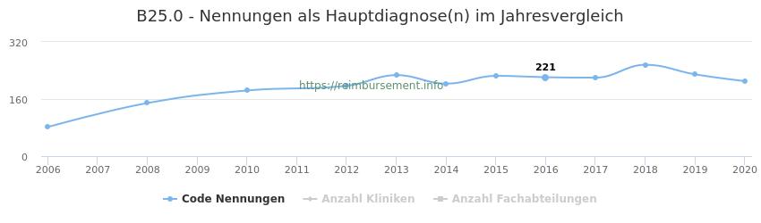 B25.0 Nennungen in der Hauptdiagnose und Anzahl der einsetzenden Kliniken, Fachabteilungen pro Jahr