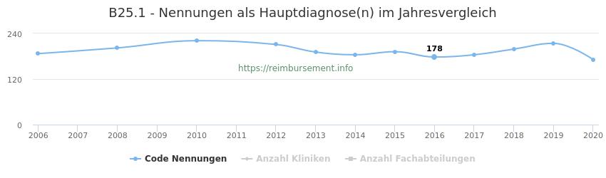 B25.1 Nennungen in der Hauptdiagnose und Anzahl der einsetzenden Kliniken, Fachabteilungen pro Jahr