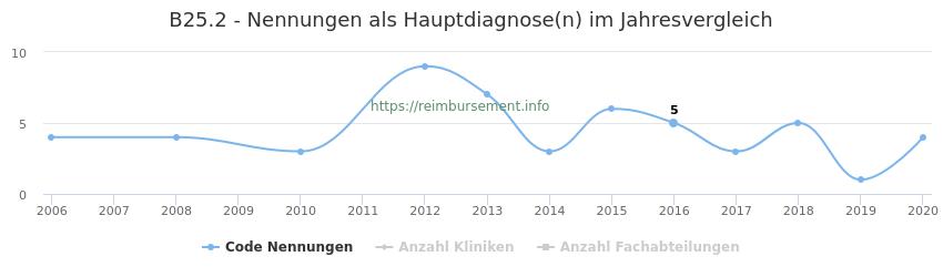 B25.2 Nennungen in der Hauptdiagnose und Anzahl der einsetzenden Kliniken, Fachabteilungen pro Jahr