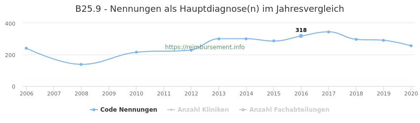 B25.9 Nennungen in der Hauptdiagnose und Anzahl der einsetzenden Kliniken, Fachabteilungen pro Jahr