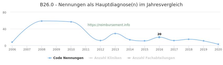 B26.0 Nennungen in der Hauptdiagnose und Anzahl der einsetzenden Kliniken, Fachabteilungen pro Jahr