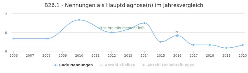 B26.1 Nennungen in der Hauptdiagnose und Anzahl der einsetzenden Kliniken, Fachabteilungen pro Jahr