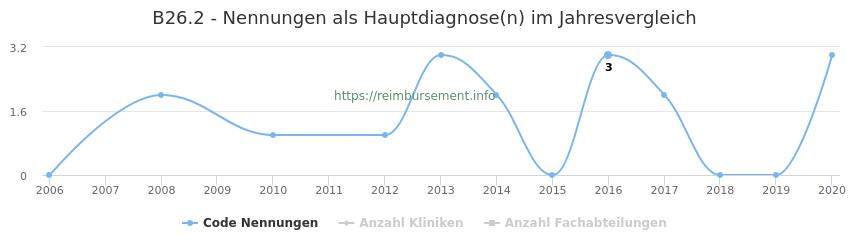 B26.2 Nennungen in der Hauptdiagnose und Anzahl der einsetzenden Kliniken, Fachabteilungen pro Jahr