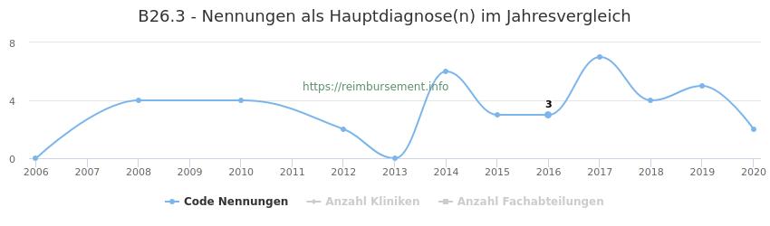 B26.3 Nennungen in der Hauptdiagnose und Anzahl der einsetzenden Kliniken, Fachabteilungen pro Jahr