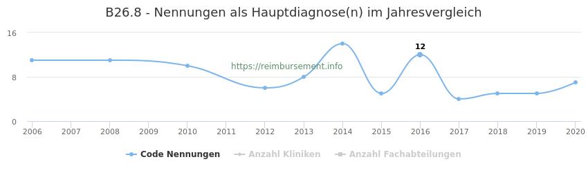 B26.8 Nennungen in der Hauptdiagnose und Anzahl der einsetzenden Kliniken, Fachabteilungen pro Jahr