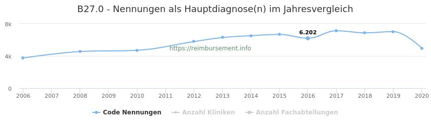 B27.0 Nennungen in der Hauptdiagnose und Anzahl der einsetzenden Kliniken, Fachabteilungen pro Jahr