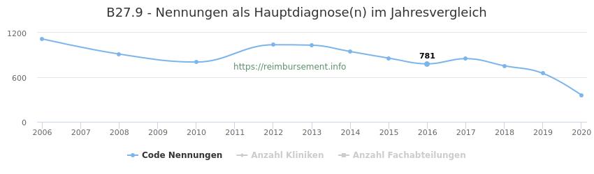 B27.9 Nennungen in der Hauptdiagnose und Anzahl der einsetzenden Kliniken, Fachabteilungen pro Jahr