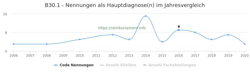 B30.1 Nennungen in der Hauptdiagnose und Anzahl der einsetzenden Kliniken, Fachabteilungen pro Jahr