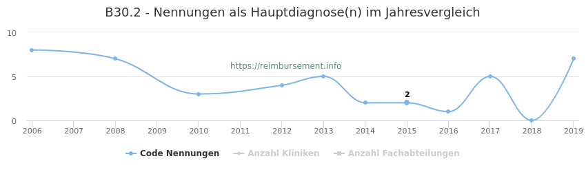 B30.2 Nennungen in der Hauptdiagnose und Anzahl der einsetzenden Kliniken, Fachabteilungen pro Jahr