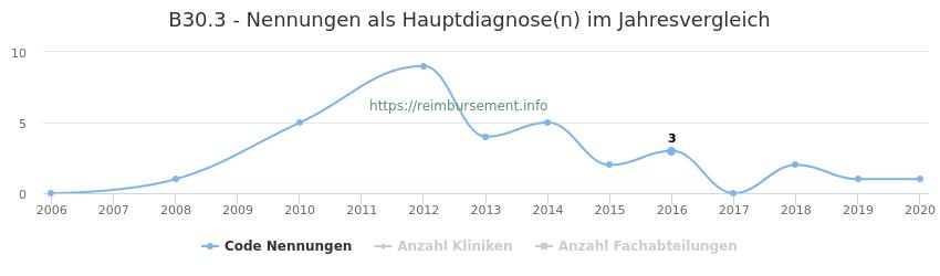 B30.3 Nennungen in der Hauptdiagnose und Anzahl der einsetzenden Kliniken, Fachabteilungen pro Jahr