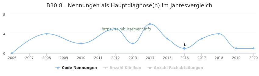 B30.8 Nennungen in der Hauptdiagnose und Anzahl der einsetzenden Kliniken, Fachabteilungen pro Jahr