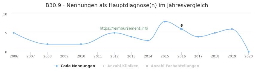 B30.9 Nennungen in der Hauptdiagnose und Anzahl der einsetzenden Kliniken, Fachabteilungen pro Jahr