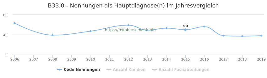 B33.0 Nennungen in der Hauptdiagnose und Anzahl der einsetzenden Kliniken, Fachabteilungen pro Jahr