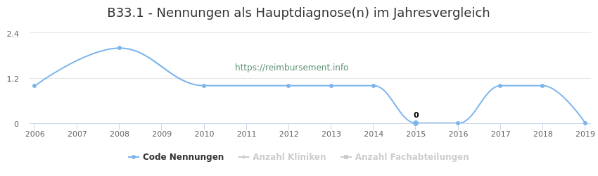 B33.1 Nennungen in der Hauptdiagnose und Anzahl der einsetzenden Kliniken, Fachabteilungen pro Jahr