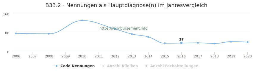 B33.2 Nennungen in der Hauptdiagnose und Anzahl der einsetzenden Kliniken, Fachabteilungen pro Jahr