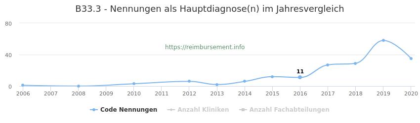 B33.3 Nennungen in der Hauptdiagnose und Anzahl der einsetzenden Kliniken, Fachabteilungen pro Jahr