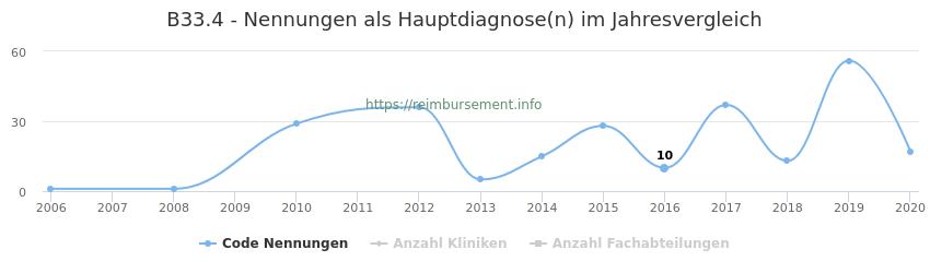 B33.4 Nennungen in der Hauptdiagnose und Anzahl der einsetzenden Kliniken, Fachabteilungen pro Jahr