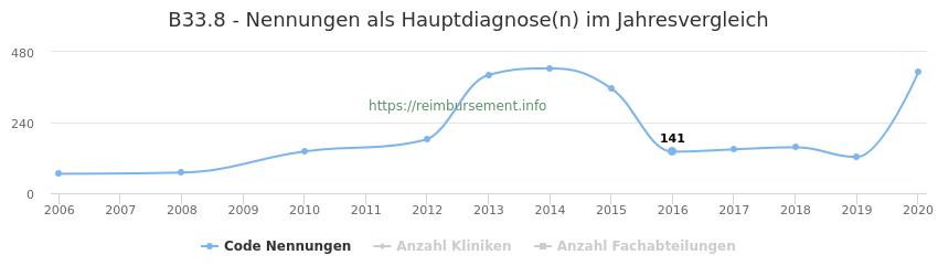 B33.8 Nennungen in der Hauptdiagnose und Anzahl der einsetzenden Kliniken, Fachabteilungen pro Jahr