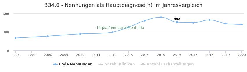 B34.0 Nennungen in der Hauptdiagnose und Anzahl der einsetzenden Kliniken, Fachabteilungen pro Jahr
