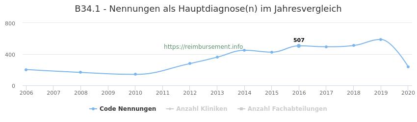 B34.1 Nennungen in der Hauptdiagnose und Anzahl der einsetzenden Kliniken, Fachabteilungen pro Jahr